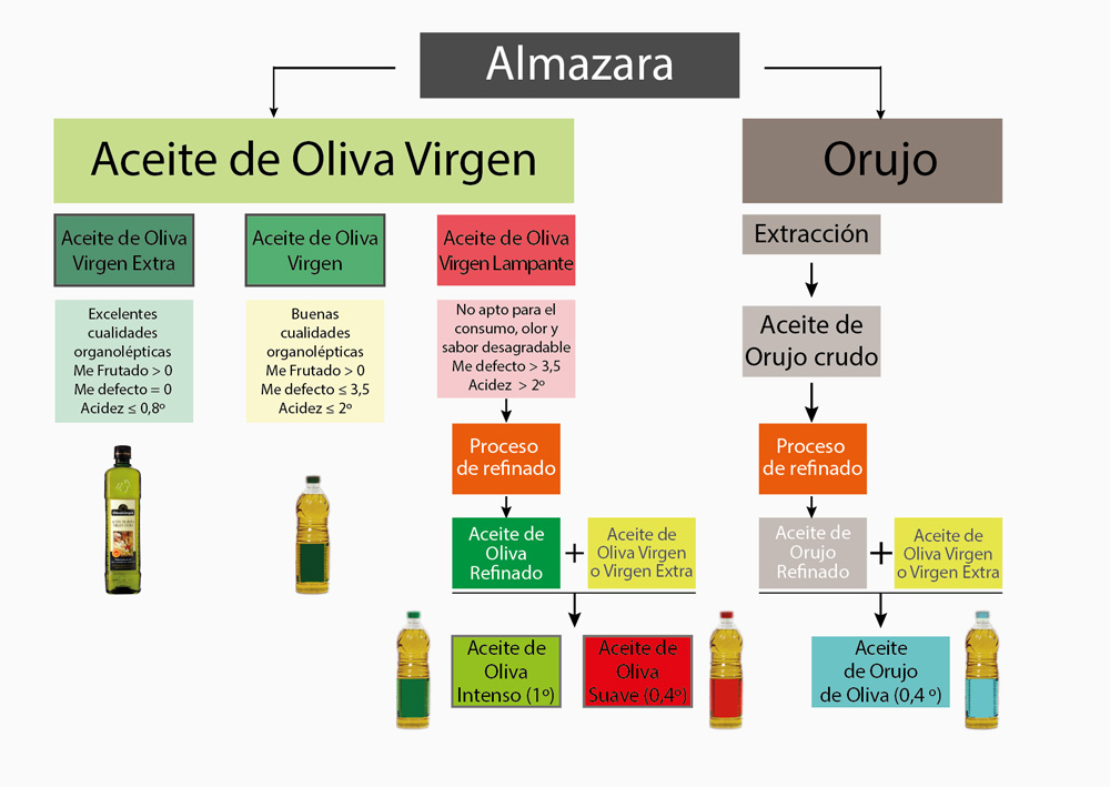 diagrama-produccion-aceite-esp
