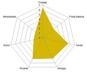 hojiblanco