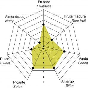 perfil organoleptico aove oleoestepa gran consumo-01
